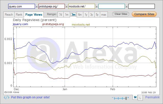 Alexa: jquery.com vs. prototype.org vs. mootools.net